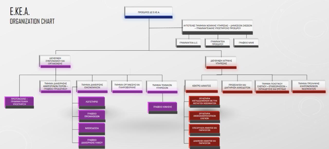 ekea_organization-chart